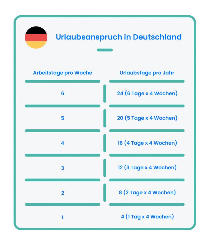 Urlaubsanspruch Deutschland TimeTrack Lexikon