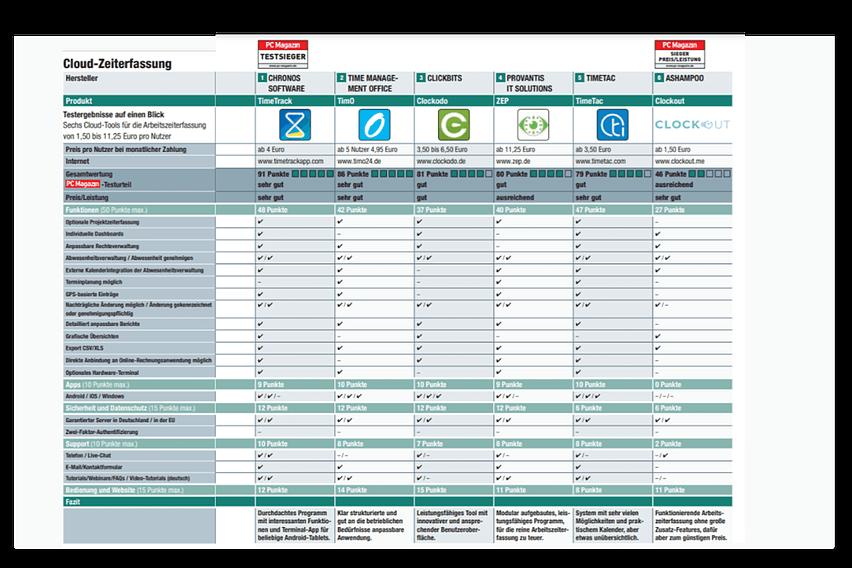 Cloud-Zeiterfassungstools Tabelle Vergleich