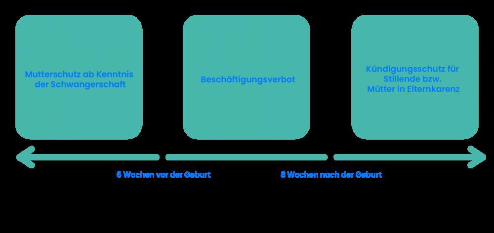 Mutterschutz-TimeTrack-Lexikon