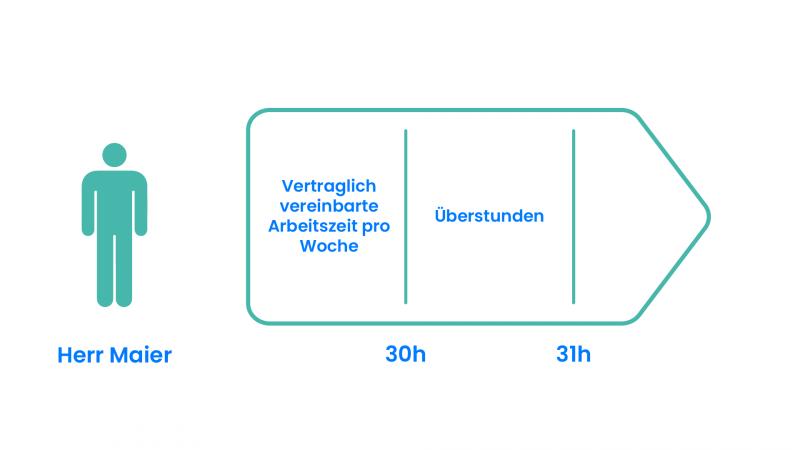 Überstunden TimeTrack Lexikon